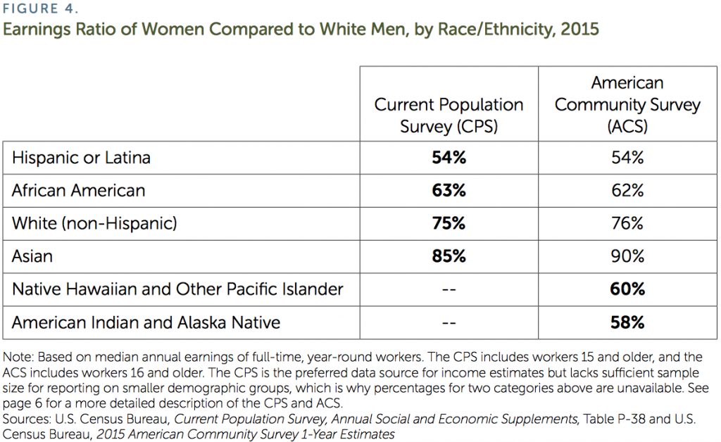Earnings Ratio of Women Compared to White Men, by Race/Ethnicity, 2015